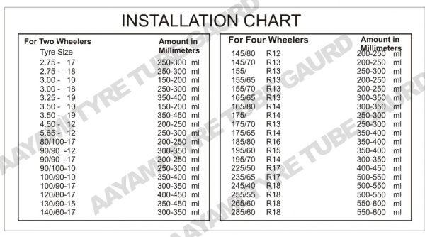 aayami tyre tube guard chart